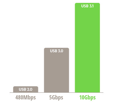 USB-Type-C-doesnt-mean-you-can-downloadupload-stuff-faster